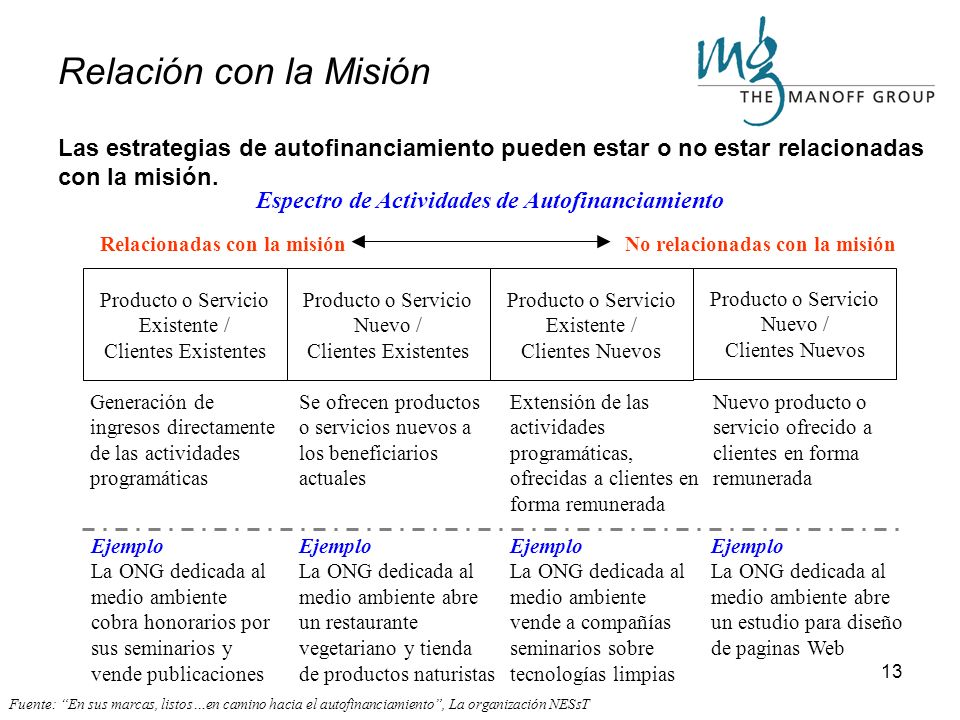 Relación con la Misión Las estrategias de autofinanciamiento pueden estar o no estar relacionadas con la misión.
