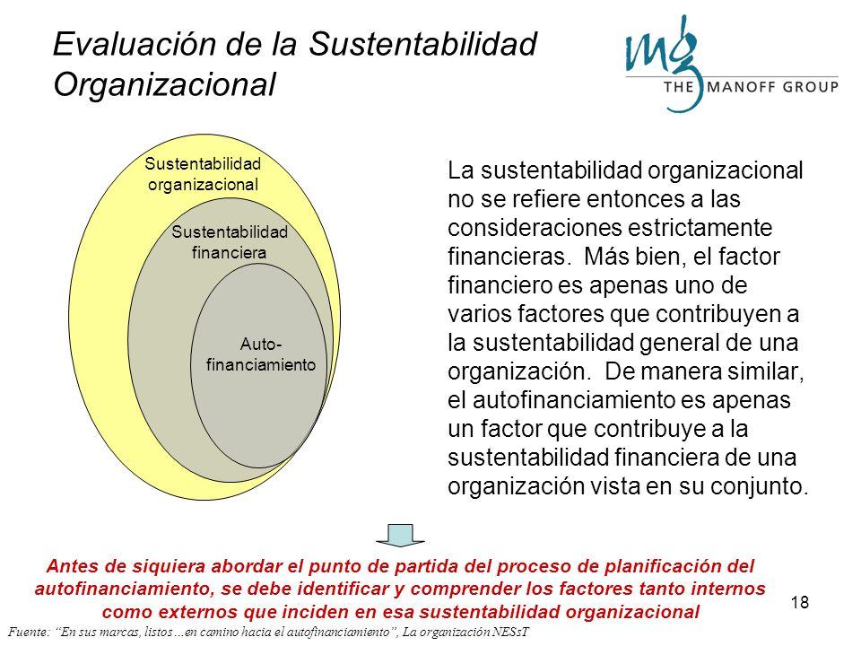 Evaluación de la Sustentabilidad Organizacional