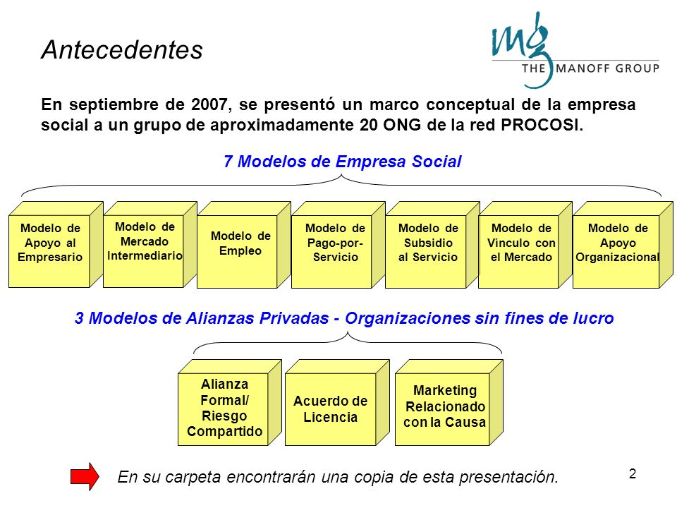 Antecedentes En septiembre de 2007, se presentó un marco conceptual de la empresa social a un grupo de aproximadamente 20 ONG de la red PROCOSI.