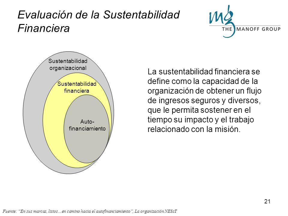 Evaluación de la Sustentabilidad Financiera