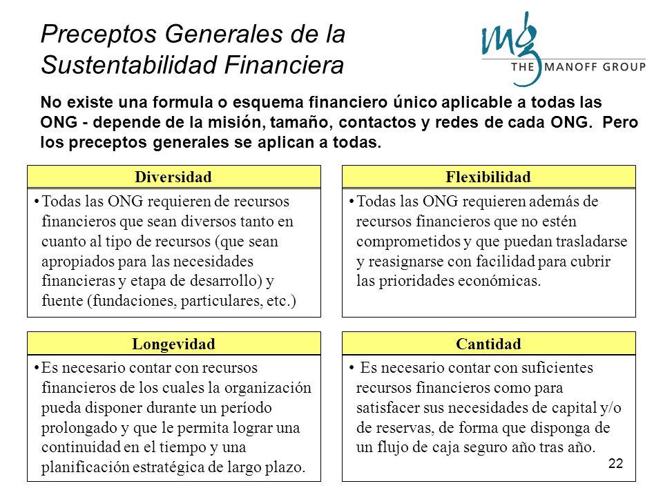 Preceptos Generales de la Sustentabilidad Financiera