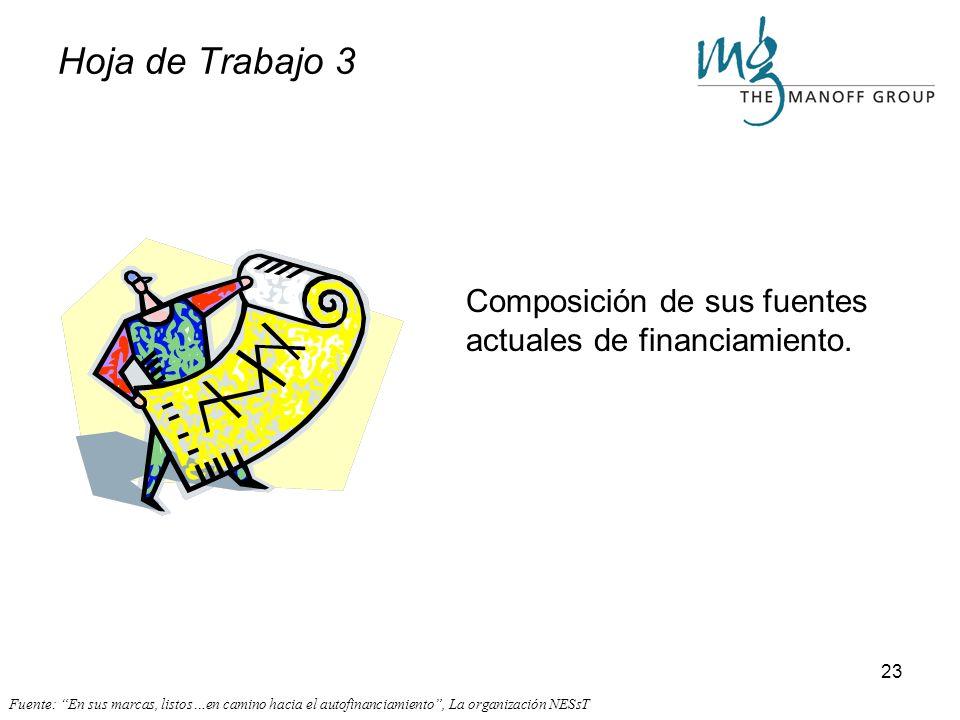 Hoja de Trabajo 3 Composición de sus fuentes actuales de financiamiento.