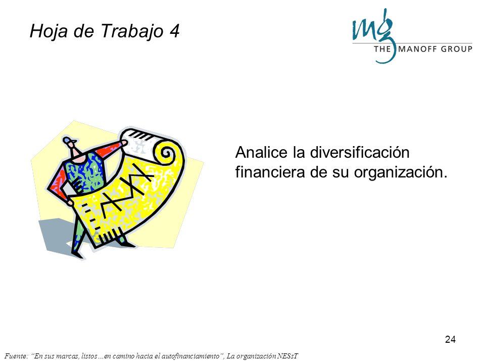 Hoja de Trabajo 4 Analice la diversificación financiera de su organización.