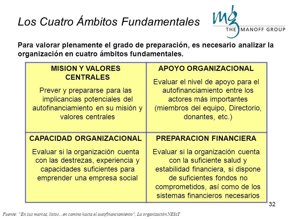 Los Cuatro Ámbitos Fundamentales