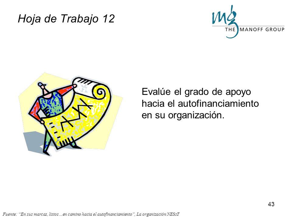Hoja de Trabajo 12 Evalúe el grado de apoyo hacia el autofinanciamiento en su organización.