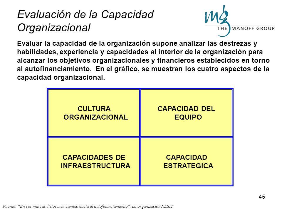 Evaluación de la Capacidad Organizacional