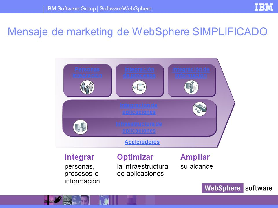 Mensaje de marketing de WebSphere SIMPLIFICADO