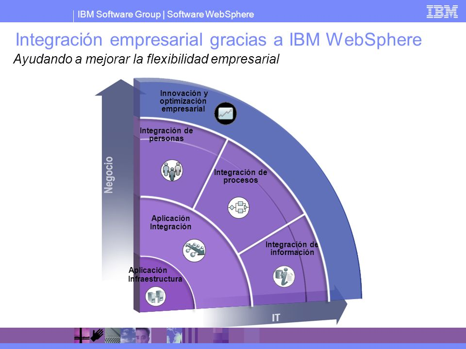 Integración empresarial gracias a IBM WebSphere