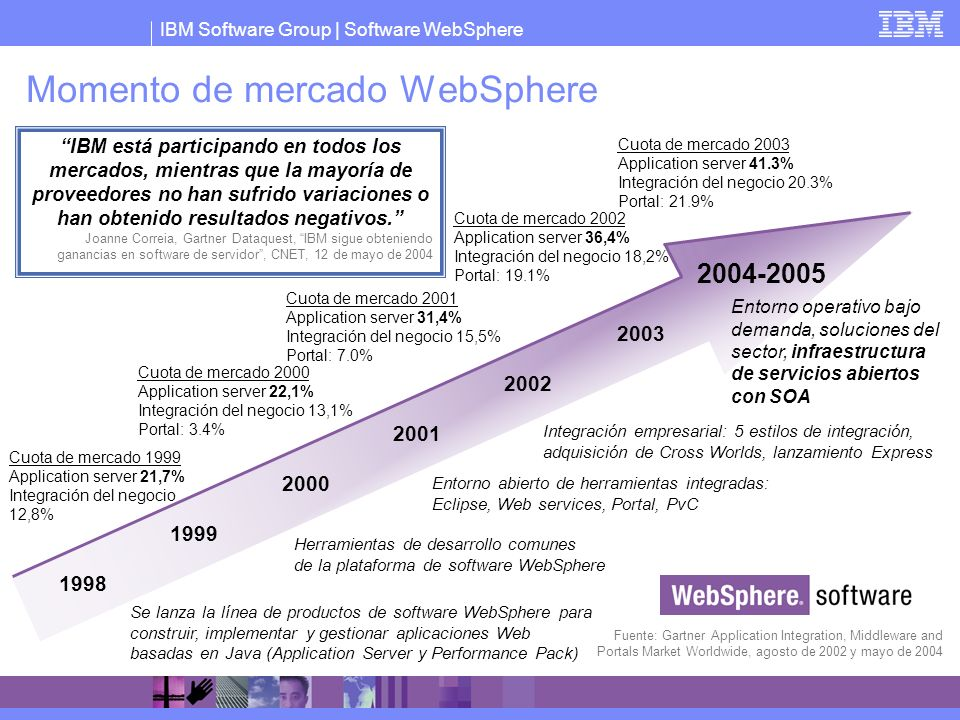 Momento de mercado WebSphere