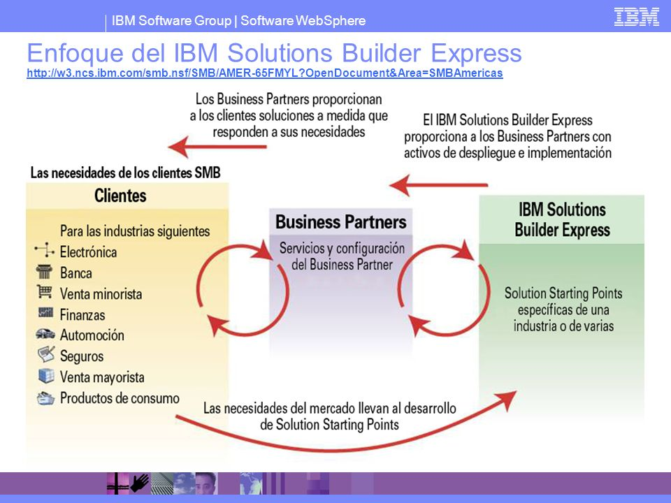 Enfoque del IBM Solutions Builder Express http://w3. ncs. ibm. com/smb