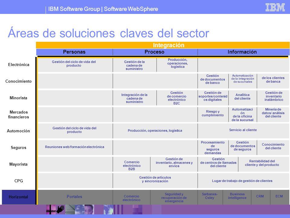 Áreas de soluciones claves del sector
