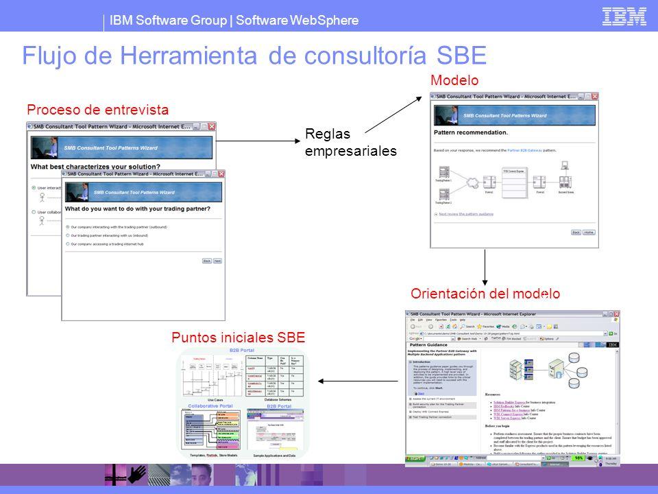 Flujo de Herramienta de consultoría SBE