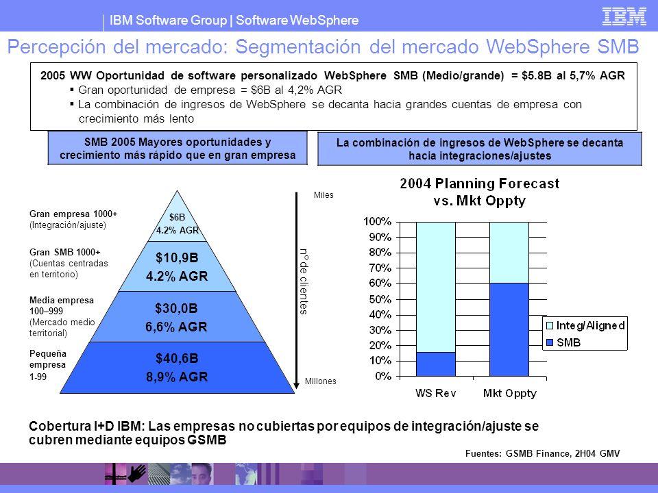 Percepción del mercado: Segmentación del mercado WebSphere SMB