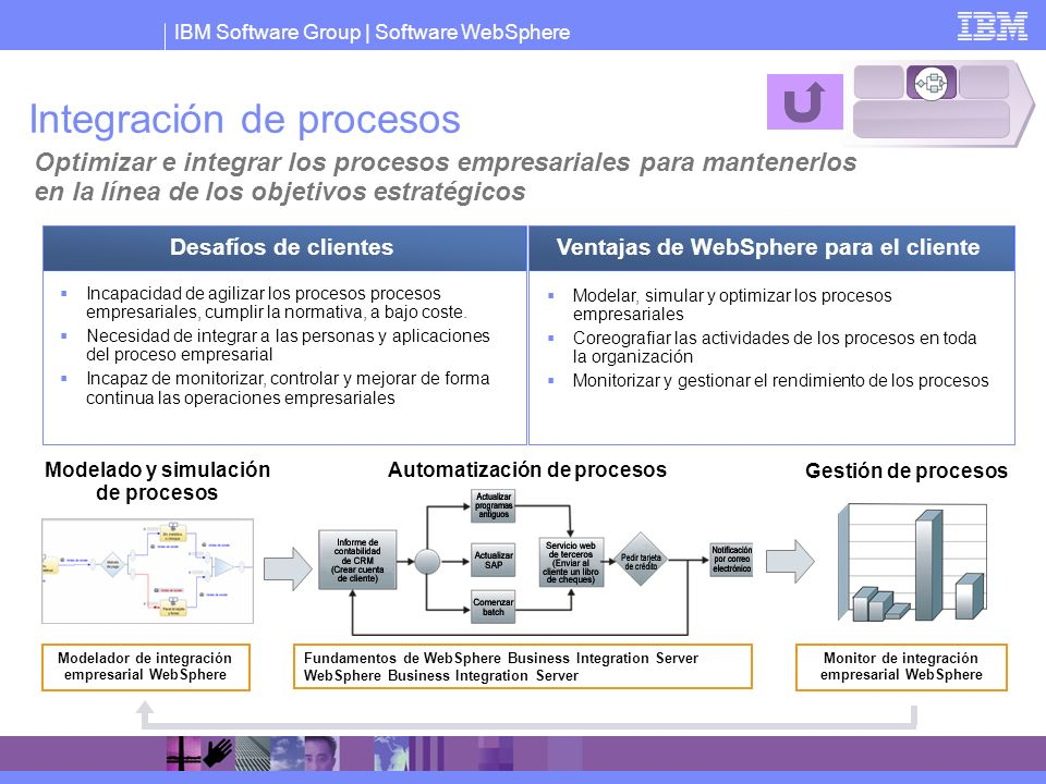 Integración de procesos
