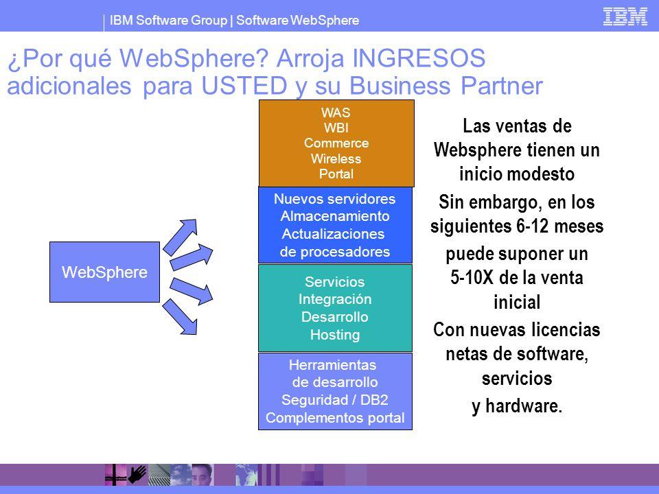 ¿Por qué WebSphere Arroja INGRESOS adicionales para USTED y su Business Partner