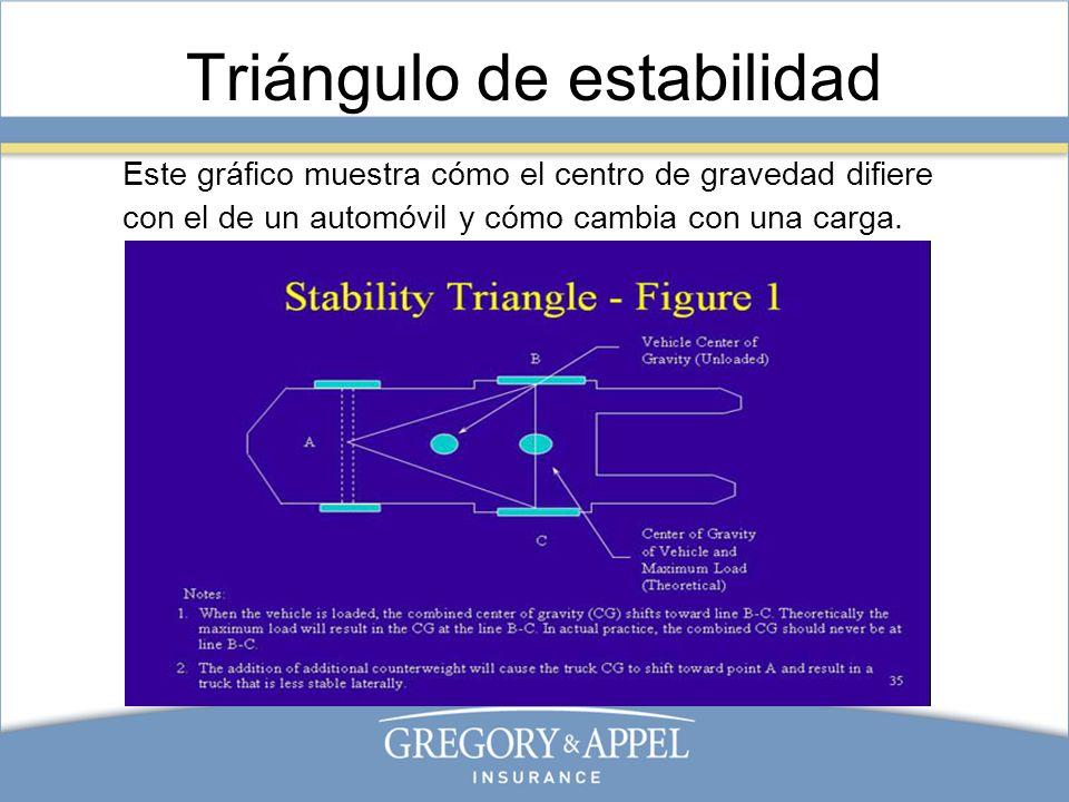 Triángulo de estabilidad