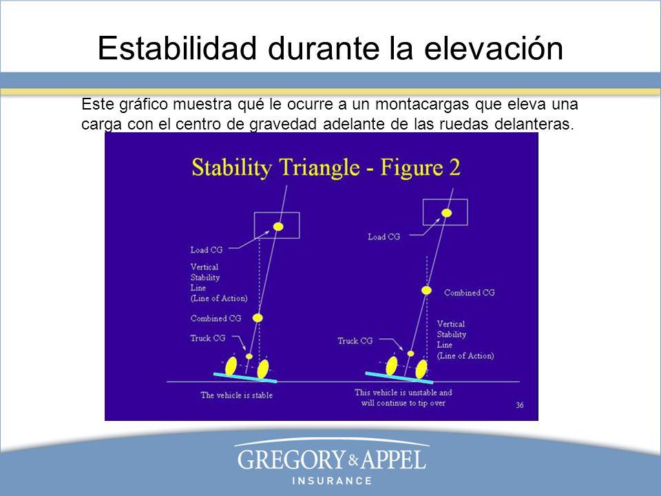 Estabilidad durante la elevación