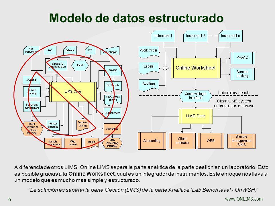 Modelo de datos estructurado