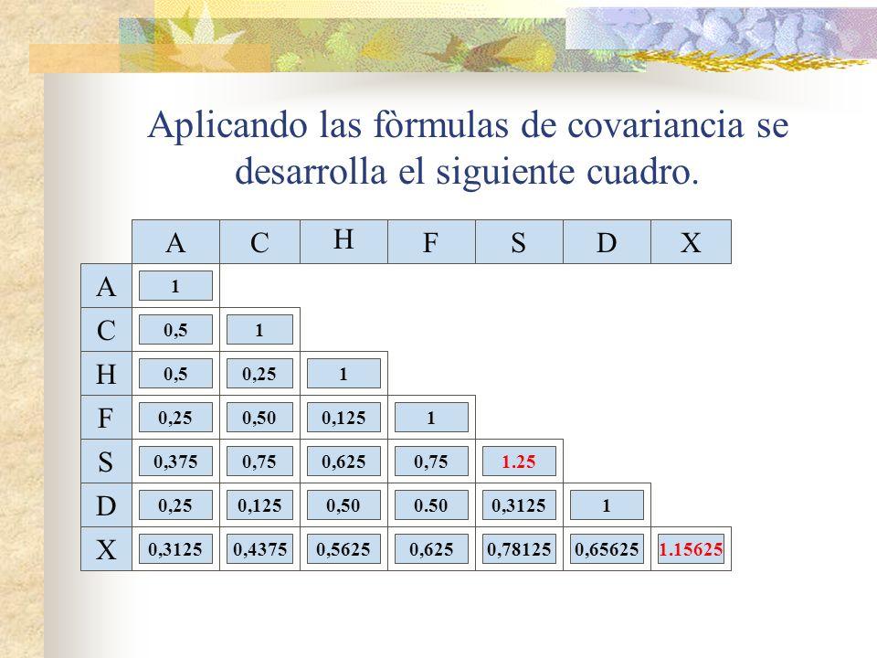 Aplicando las fòrmulas de covariancia se desarrolla el siguiente cuadro.