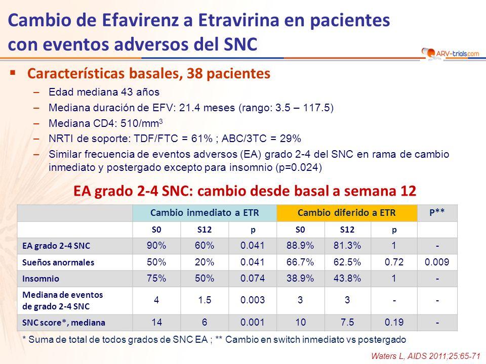 EA grado 2-4 SNC: cambio desde basal a semana 12