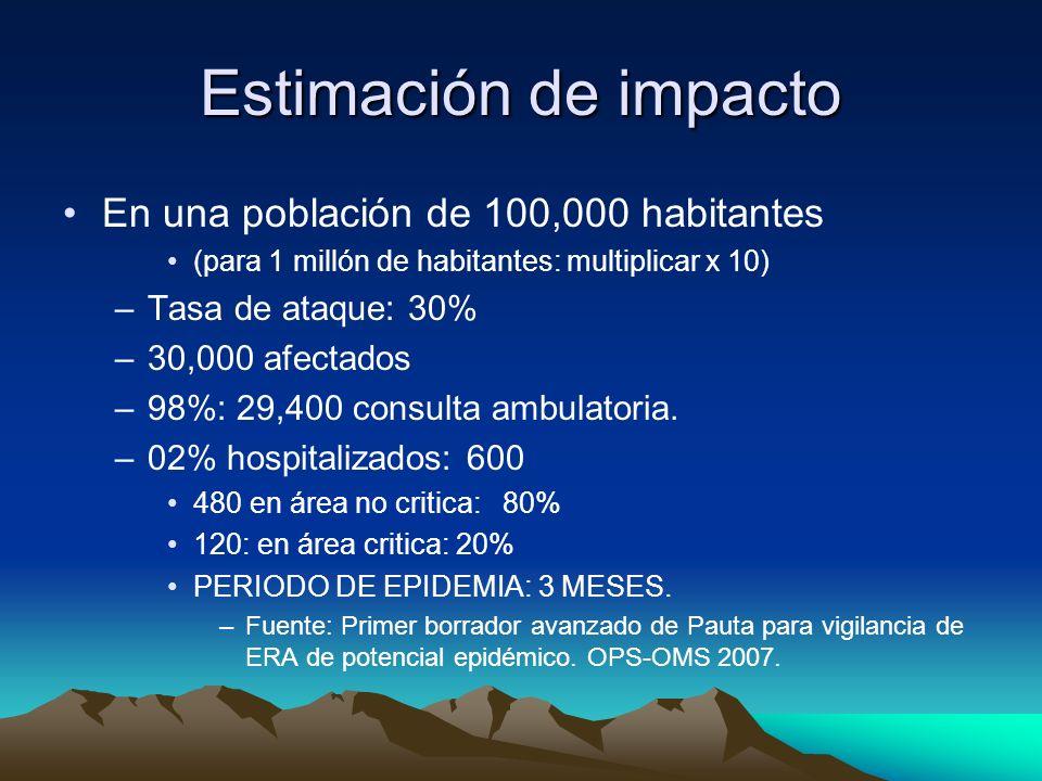 Estimación de impacto En una población de 100,000 habitantes