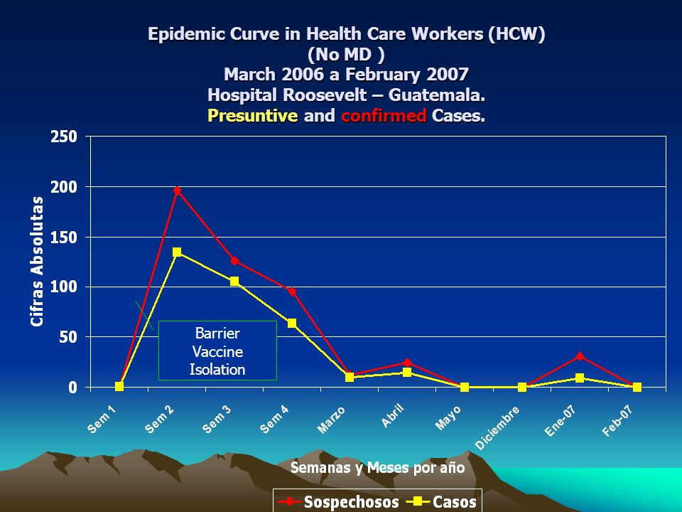 Epidemic Curve in Health Care Workers (HCW) (No MD )