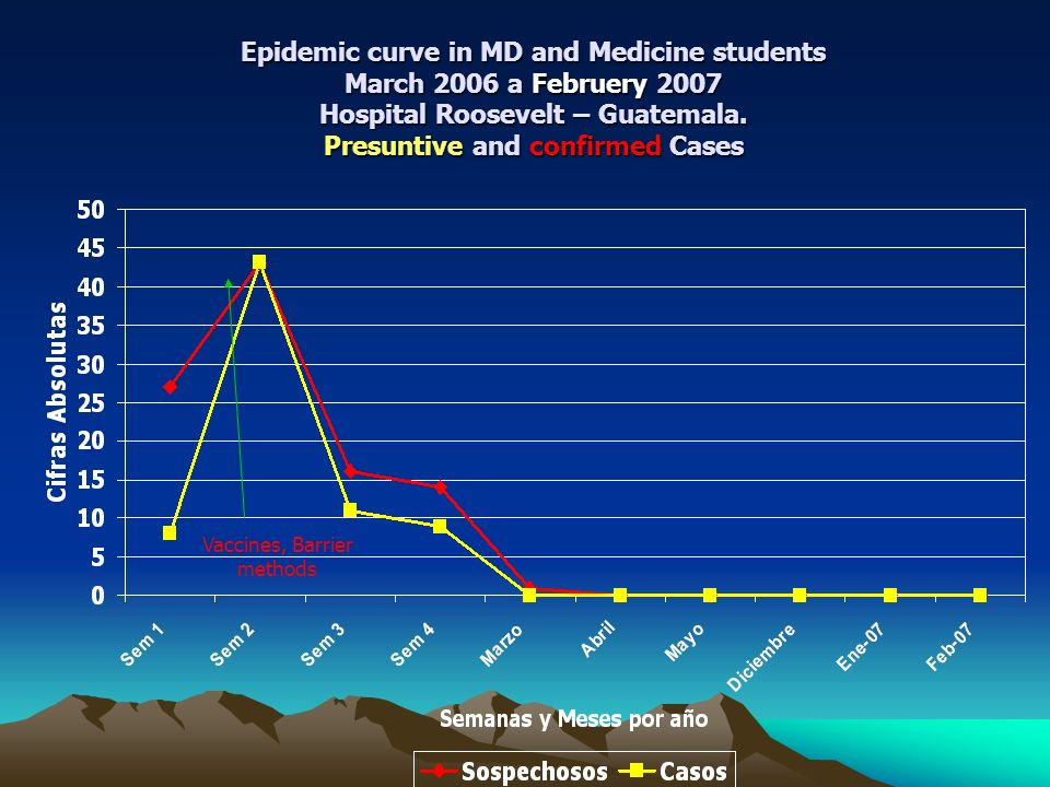 Epidemic curve in MD and Medicine students March 2006 a Februery 2007