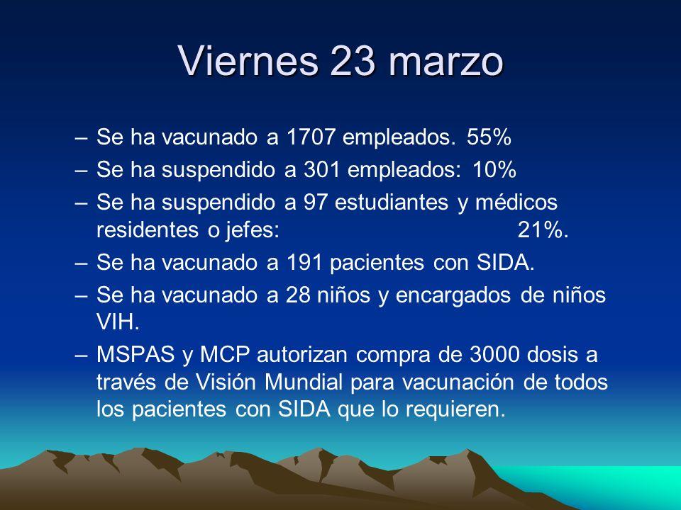 Viernes 23 marzo Se ha vacunado a 1707 empleados. 55%