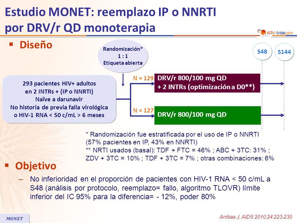 Estudio MONET: reemplazo IP o NNRTI por DRV/r QD monoterapia