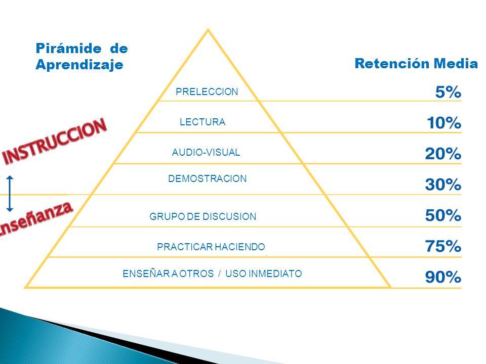INSTRUCCiON Enseñanza Pirámide de Aprendizaje Retención Media