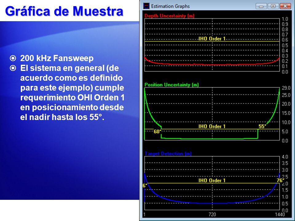 Gráfica de Muestra 200 kHz Fansweep