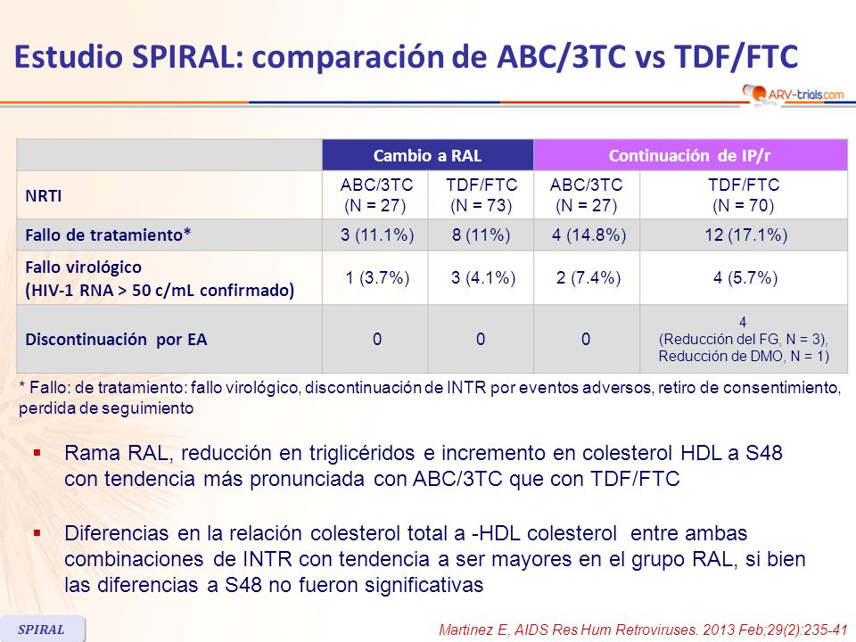 Estudio SPIRAL: comparación de ABC/3TC vs TDF/FTC