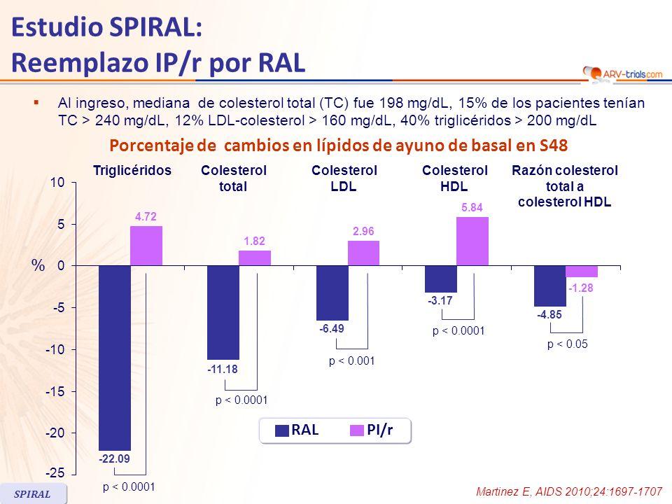 Estudio SPIRAL: Reemplazo IP/r por RAL