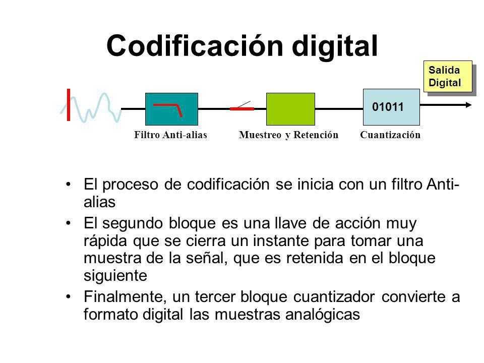 Codificación digital Salida Digital. 01011. Filtro Anti-alias. Muestreo y Retención. Cuantización.