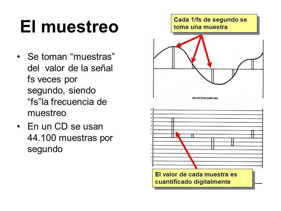 El muestreoCada 1/fs de segundo se toma una muestra.