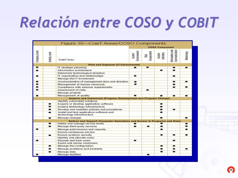 Relación entre COSO y COBIT