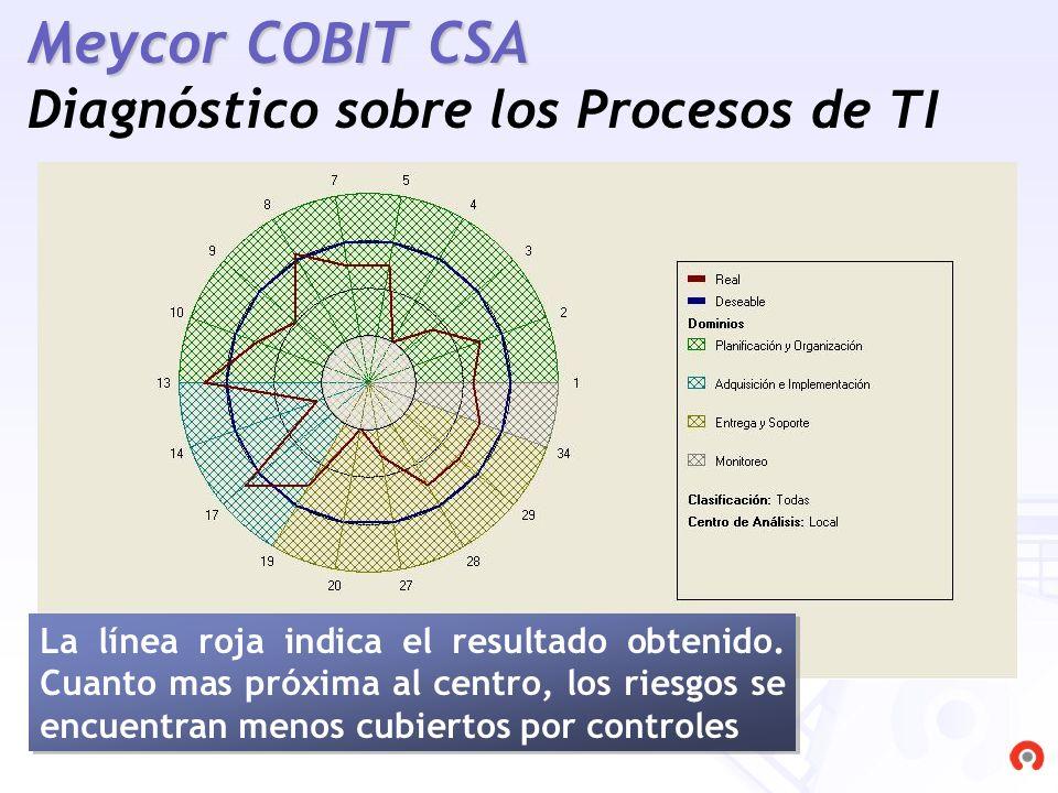 Meycor COBIT CSA Diagnóstico sobre los Procesos de TI