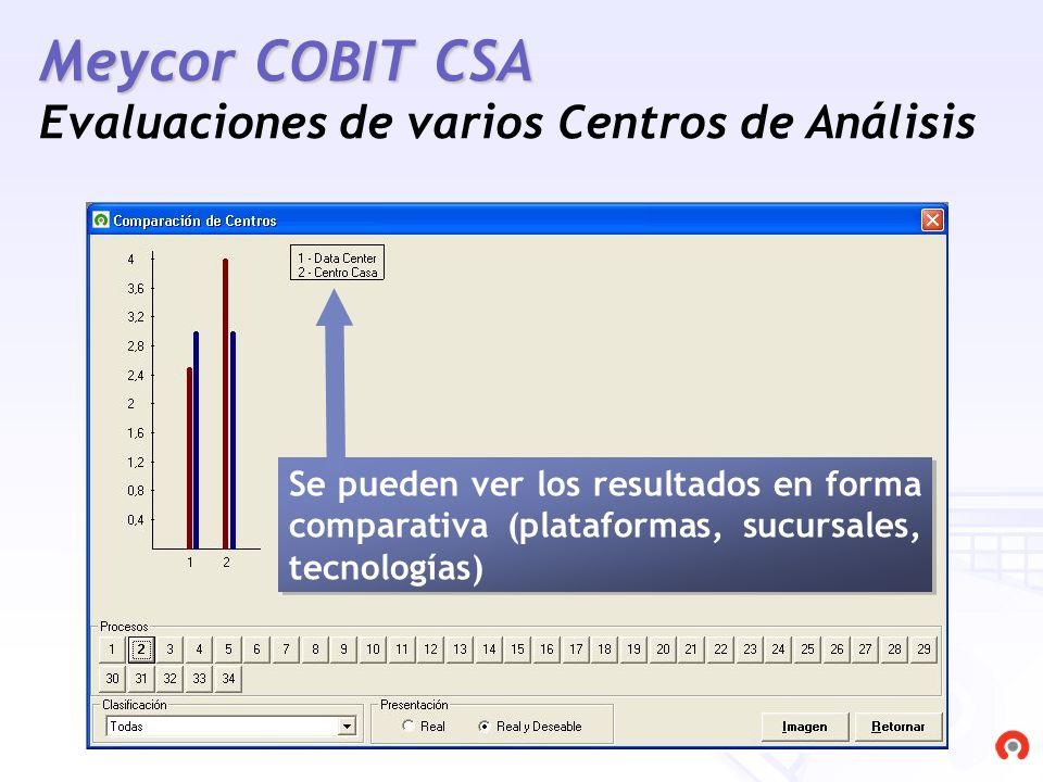 Meycor COBIT CSA Evaluaciones de varios Centros de Análisis