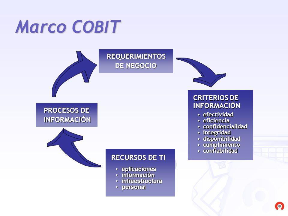 Marco COBIT REQUERIMIENTOS DE NEGOCIO CRITERIOS DE INFORMACIÓN