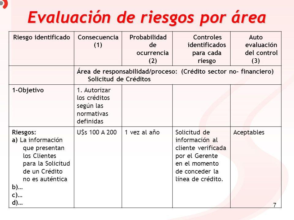 Evaluación de riesgos por área