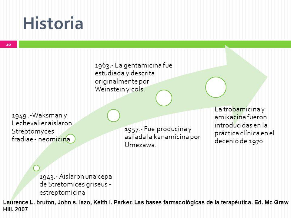Historia 1943.- Aislaron una cepa de Stretomices griseus - estreptomicina. 1949 .-Waksman y Lechevalier aislaron Streptomyces fradiae - neomicina.