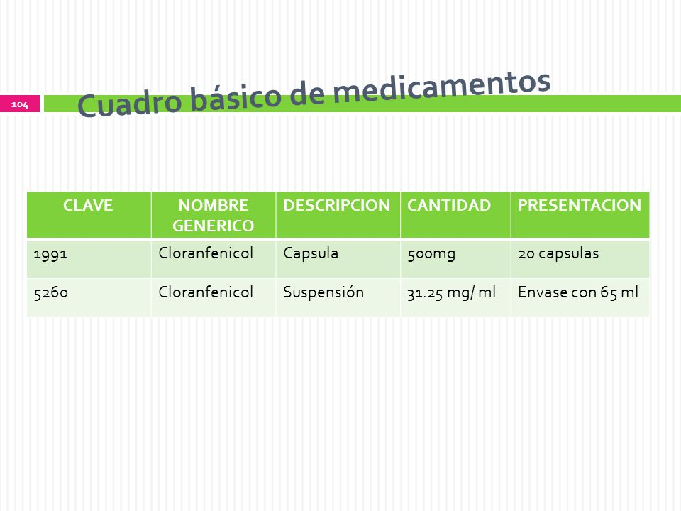 Cuadro básico de medicamentos