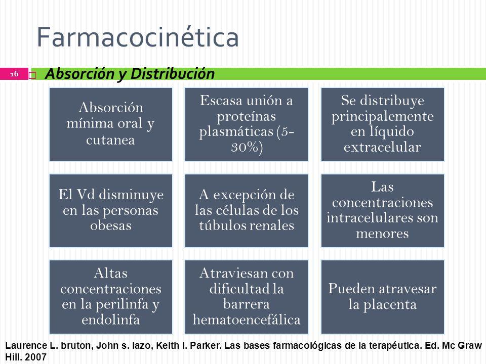 Farmacocinética Absorción y Distribución