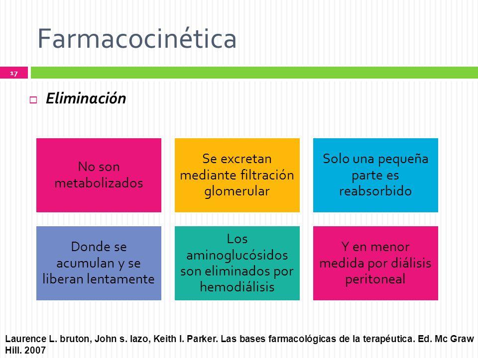 Farmacocinética Eliminación