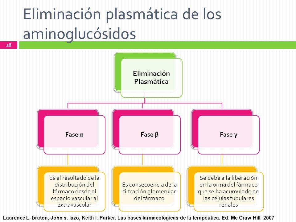 Eliminación plasmática de los aminoglucósidos