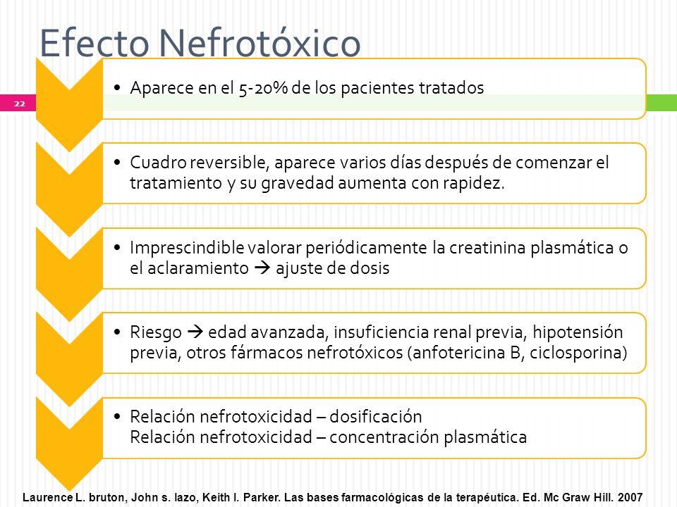 Efecto Nefrotóxico Aparece en el 5-20% de los pacientes tratados.