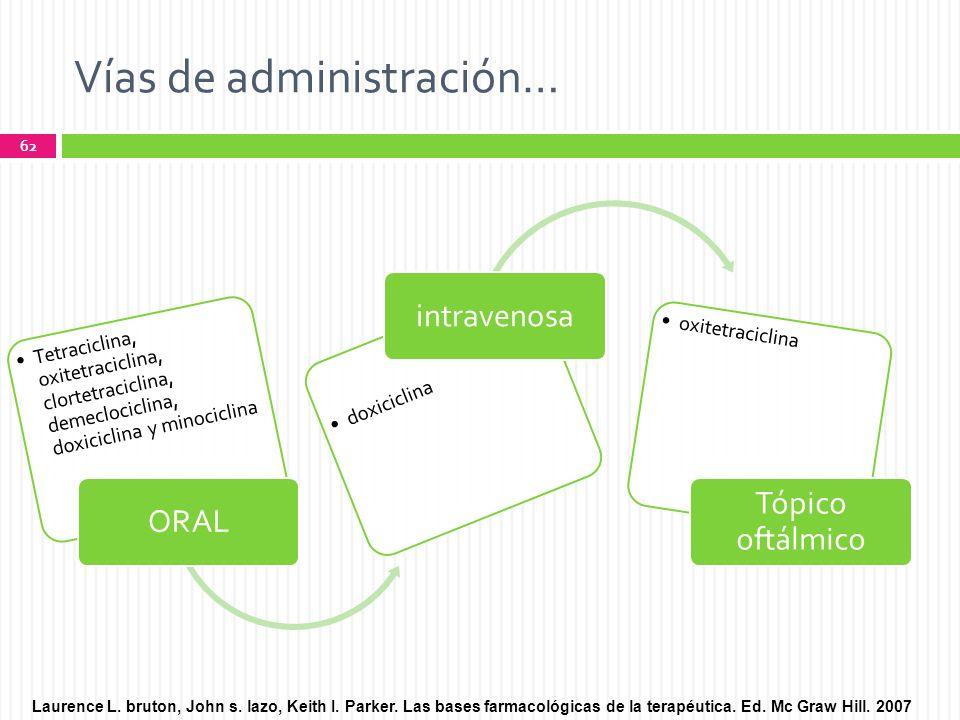Vías de administración…