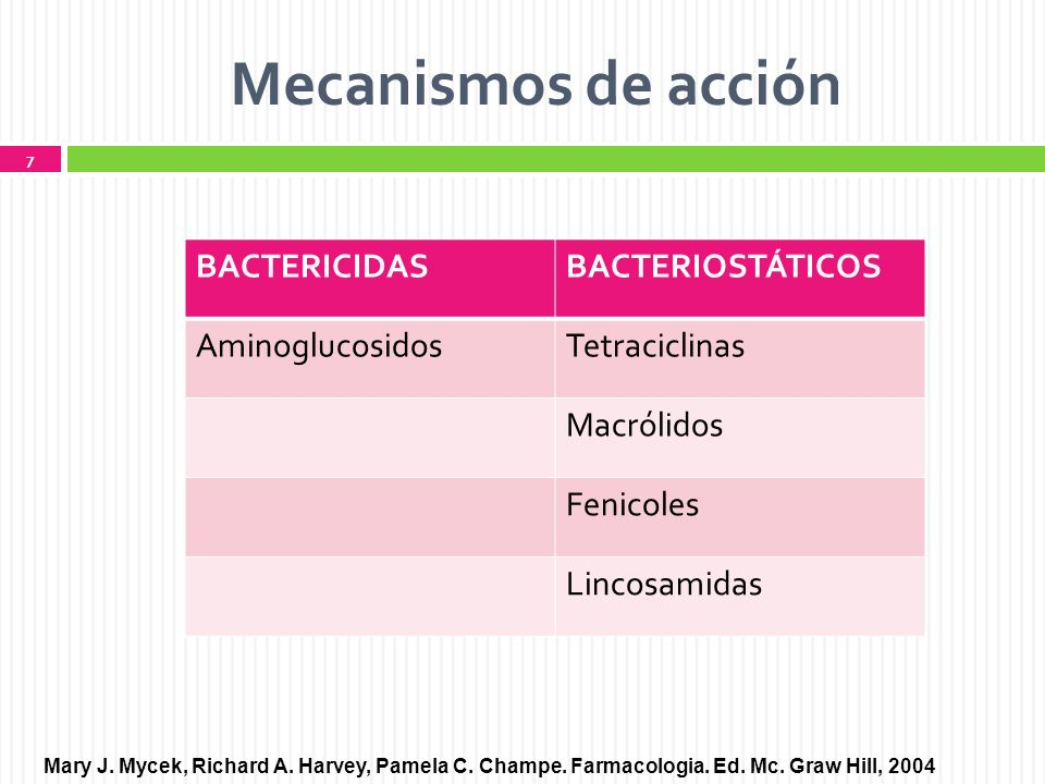 Mecanismos de acción BACTERICIDAS BACTERIOSTÁTICOS Aminoglucosidos
