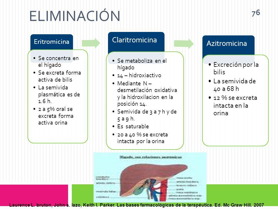 Eliminación Claritromicina Azitromicina Eritromicina