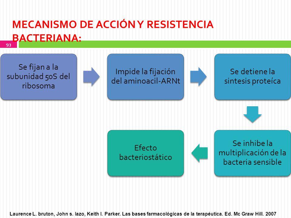 MECANISMO DE ACCIÓN Y RESISTENCIA BACTERIANA: